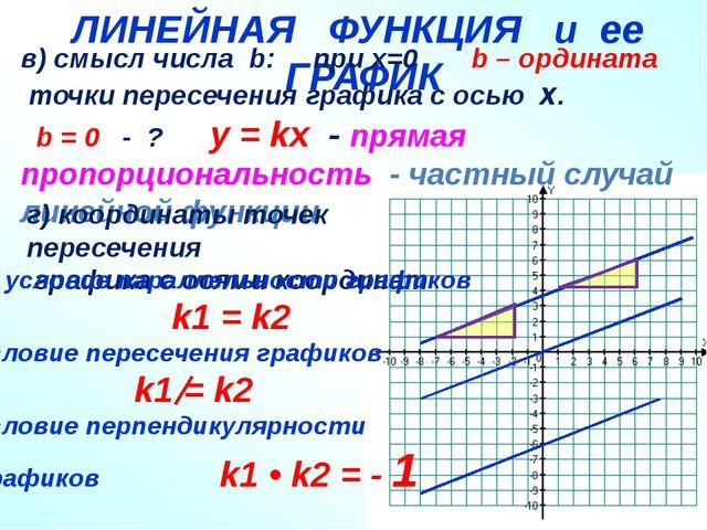 ЛИНЕНАЯ ФУНКЦИЯ и ГРАФИК ЛИНЕЙНАЯ ФУНКЦИЯ и ее ГРАФИК в) смысл числа b: при x...