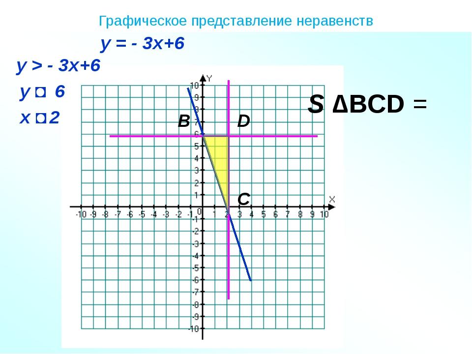 Графическое представление неравенств S ∆BCD = B C D у = - 3х+6 у > - 3х+6 x ˂...