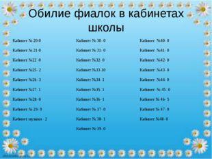 Обилие фиалок в кабинетах школы Кабинет № 20-0Кабинет № 30- 0Кабинет №40- 0