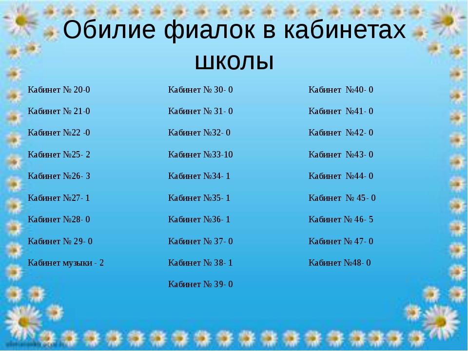 Обилие фиалок в кабинетах школы Кабинет № 20-0Кабинет № 30- 0Кабинет №40- 0...