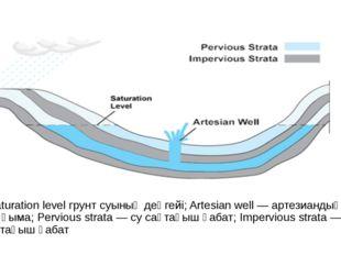 Saturation level грунт суының деңгейі; Artesian well — артезиандық ұңғыма; Pe