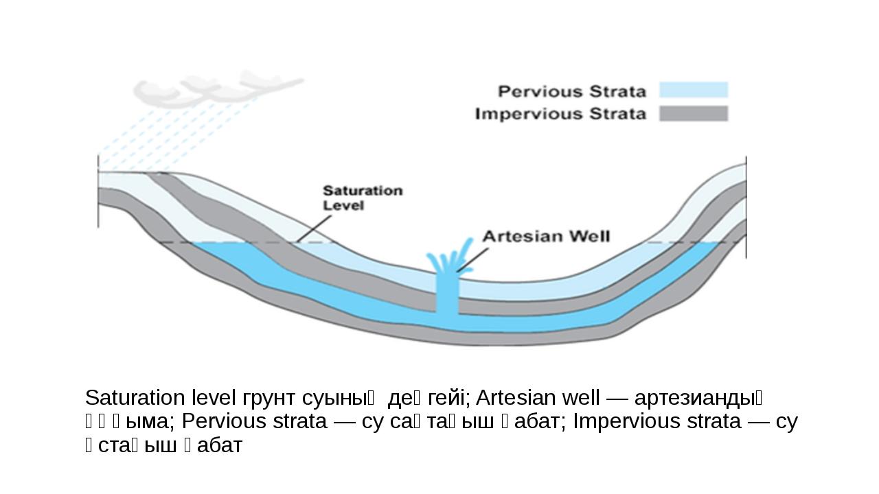 Saturation level грунт суының деңгейі; Artesian well — артезиандық ұңғыма; Pe...