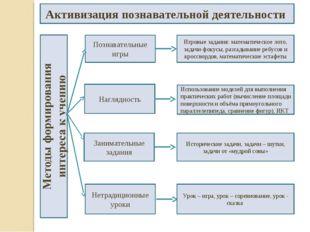 Активизация познавательной деятельности Познавательные игры Занимательные зад
