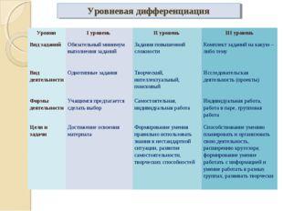 Уровневая дифференциация Уровни I уровень II уровень III уровень Вид задан