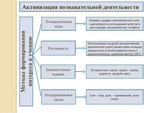 Активизация познавательной деятельности Познавательные игры Занимательные зад...