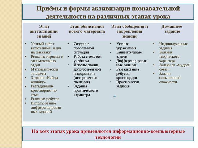 Приёмы и формы активизации познавательной деятельности на различных этапах ур...