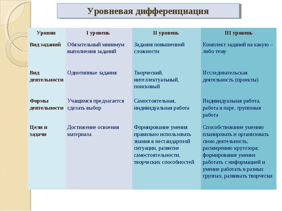Уровневая дифференциация Уровни I уровень II уровень III уровень Вид задан...