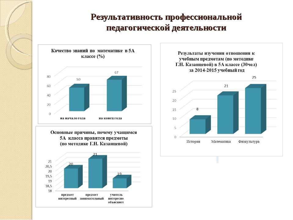 Результативность профессиональной педагогической деятельности...