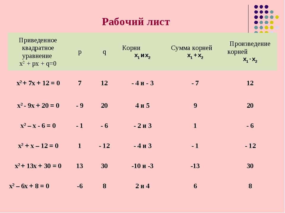 Рабочий лист Приведенное квадратное уравнение х2 + рх + q=0pqКорни х1 и х2...