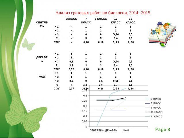 Анализ срезовых работ по биологии, 2014 -2015 СЕНТЯБРЬ6КЛАСС7 КЛАСС9 КЛА...