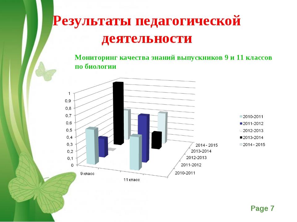 Результаты педагогической деятельности Мониторинг качества знаний выпускников...