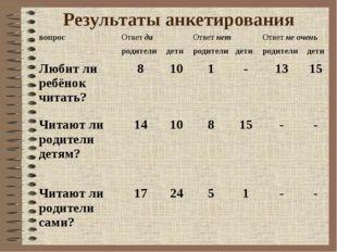Результаты анкетирования вопрос Ответ да Ответ нет Ответ не очень родител