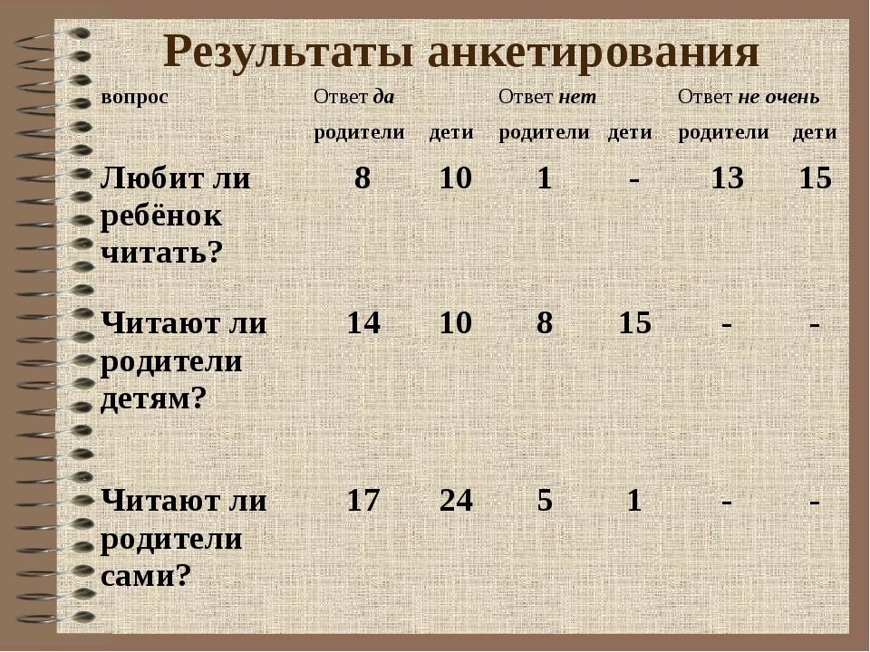 Результаты анкетирования вопрос Ответ да Ответ нет Ответ не очень родител...