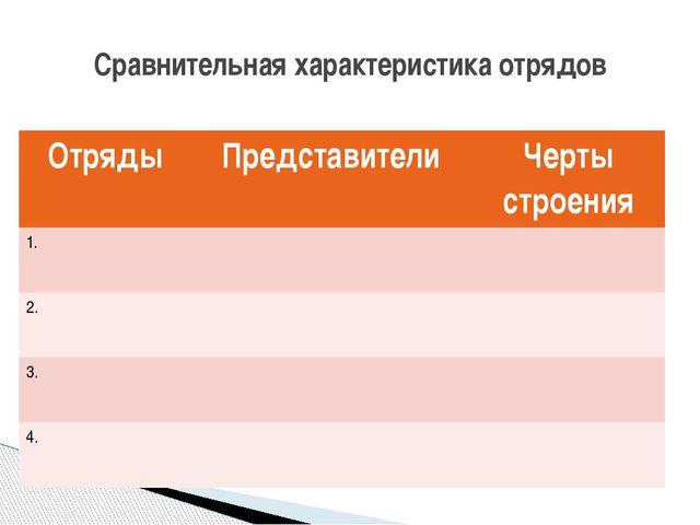 Сравнительная характеристика отрядов Отряды Представители Черты строения 1. 2...
