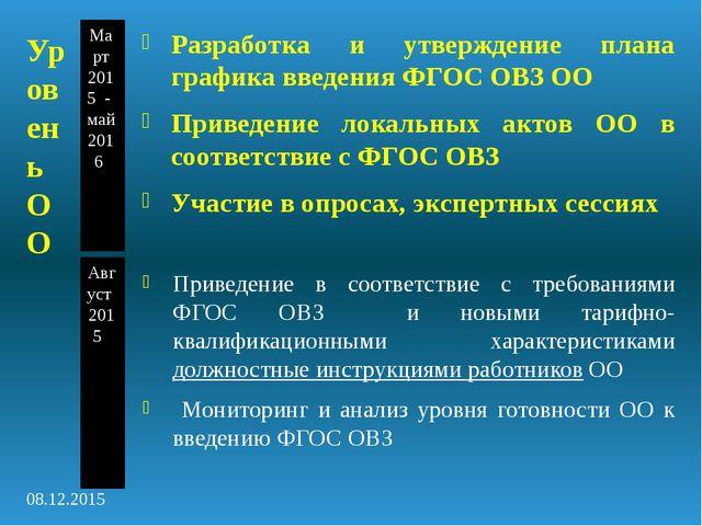 Уровень ОО Март 2015 - май 2016 Август 2015 Разработка и утверждение плана гр...