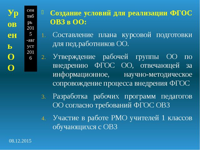 сентябрь 2015 -август 2016 Создание условий для реализации ФГОС ОВЗ в ОО: Сос...