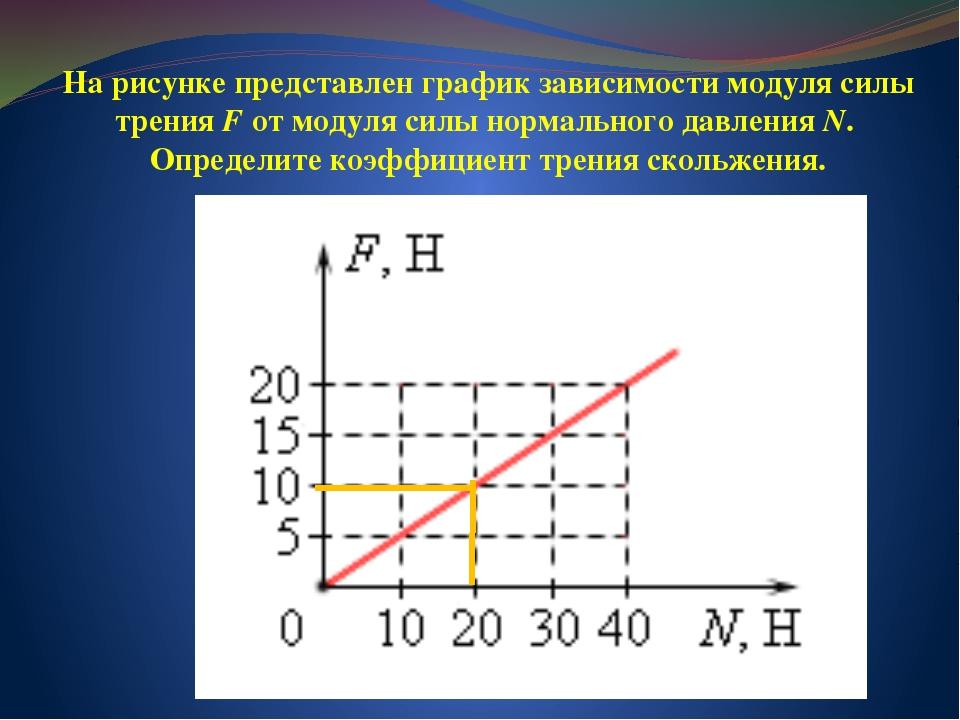 На рисунке представлен график зависимости модуля силы трения F от модуля силы...