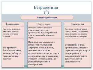 Безработица Виды безработицы Фрикционная Структурная Циклическая Причина: пои