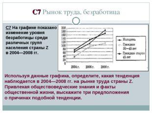 C7 Рынок труда, безработица С7 На графике показано изменение уровня безработи