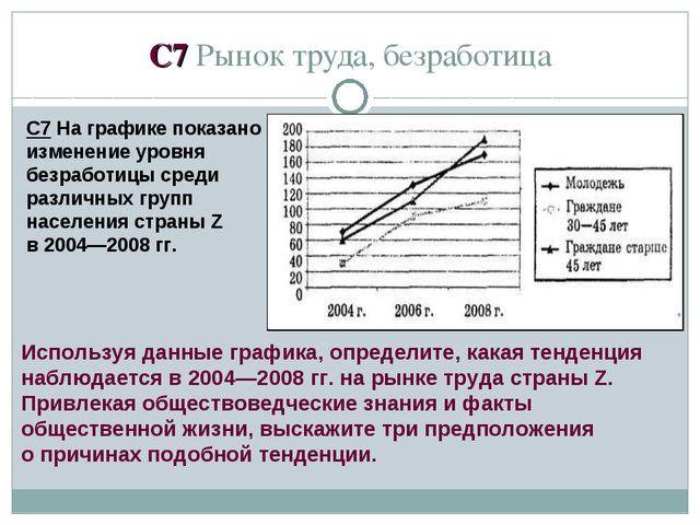 C7 Рынок труда, безработица С7 На графике показано изменение уровня безработи...