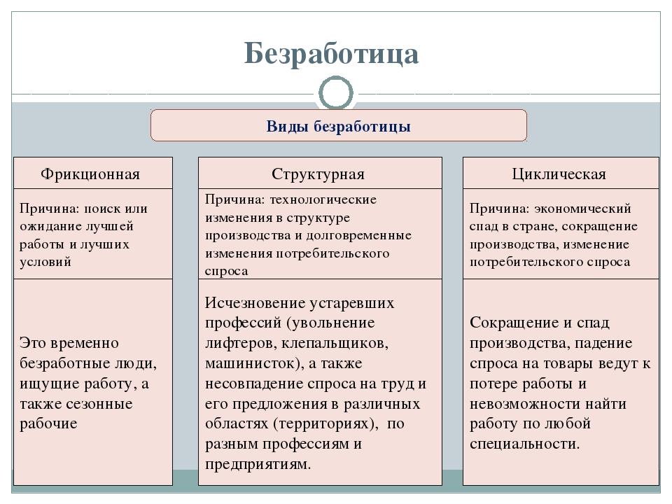 таблица виды безработицы причины возникновения