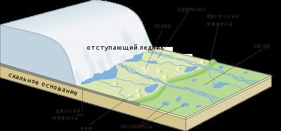 https://upload.wikimedia.org/wikipedia/commons/thumb/1/16/Receding_glacier-ru.svg/400px-Receding_glacier-ru.svg.png