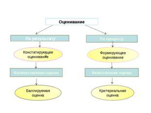 Баллируемая оценка Оценивание По процессу По результату Количественная оценка