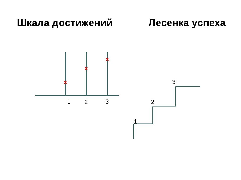 Шкала достижений Лесенка успеха х х х 3 1 2 1 2 3