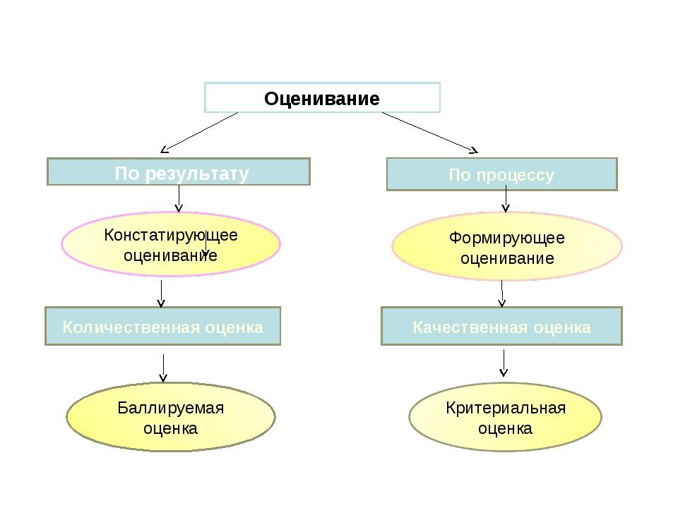 Баллируемая оценка Оценивание По процессу По результату Количественная оценка...