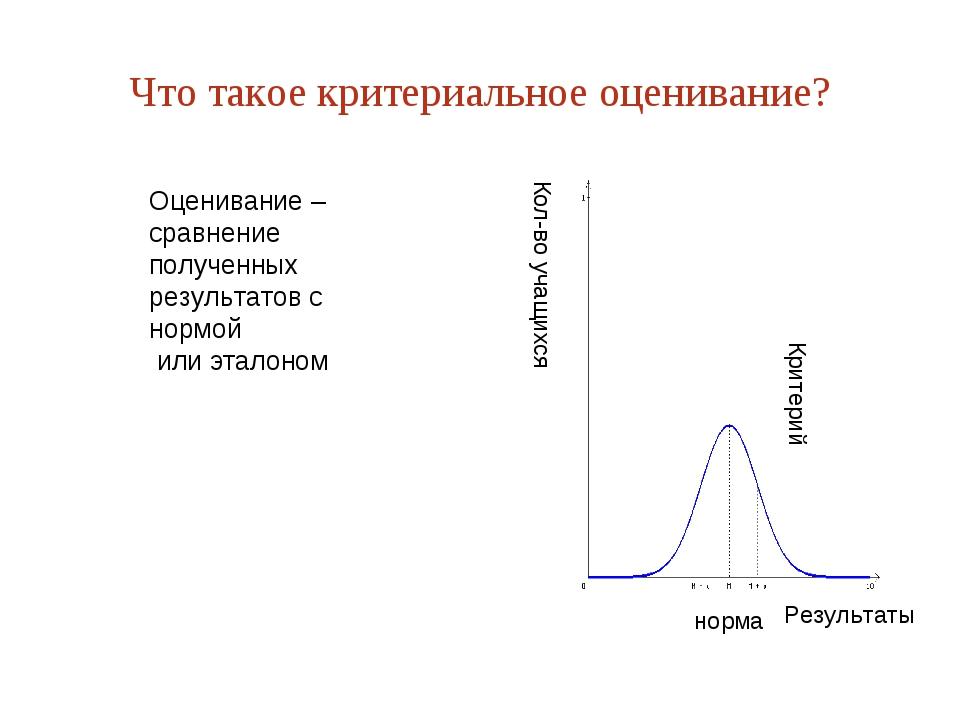 Что такое критериальное оценивание? норма Результаты Критерий Кол-во учащихся...