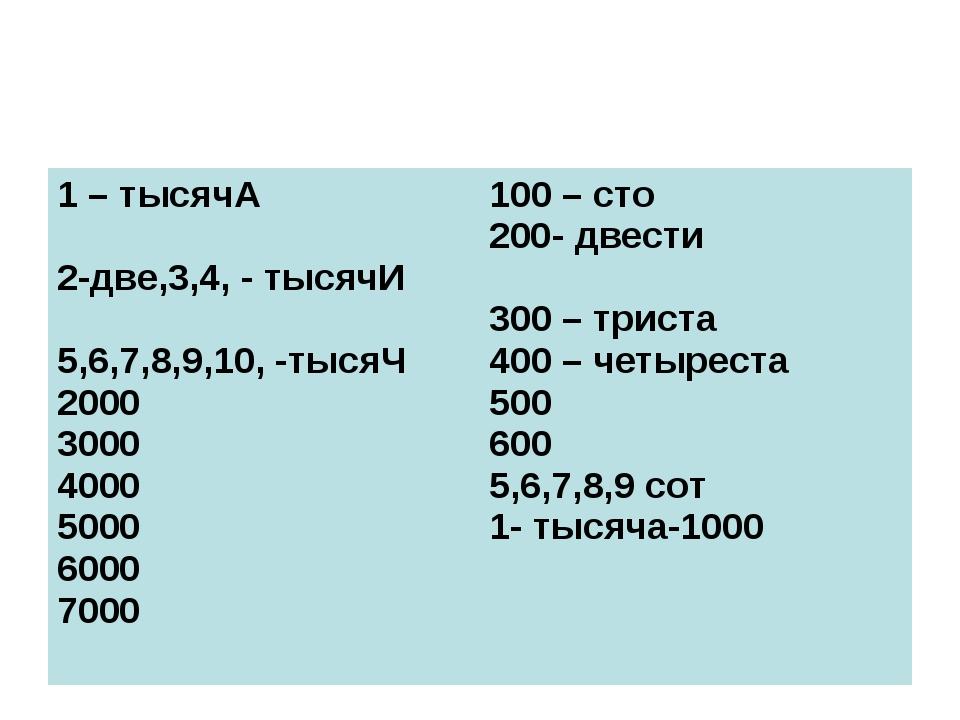 1 – тысячА 2-две,3,4, - тысячИ 5,6,7,8,9,10, -тысяЧ 2000 3000 4000 5000 6000...