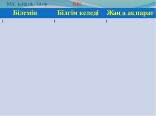 Мағынаны тану ББҮ Білемін Білгім келеді Жаңа ақпарат 1. 1 1