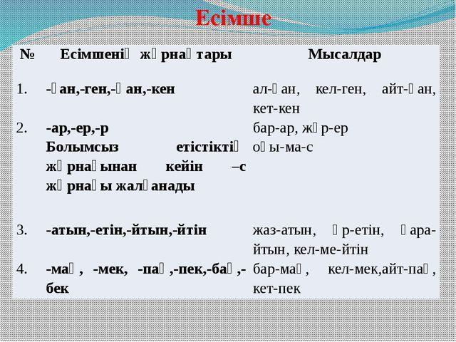 Есімше № Есімшенің жұрнақтары Мысалдар 1. -ған,-ген,-қан,-кен ал-ған, кел-ген...