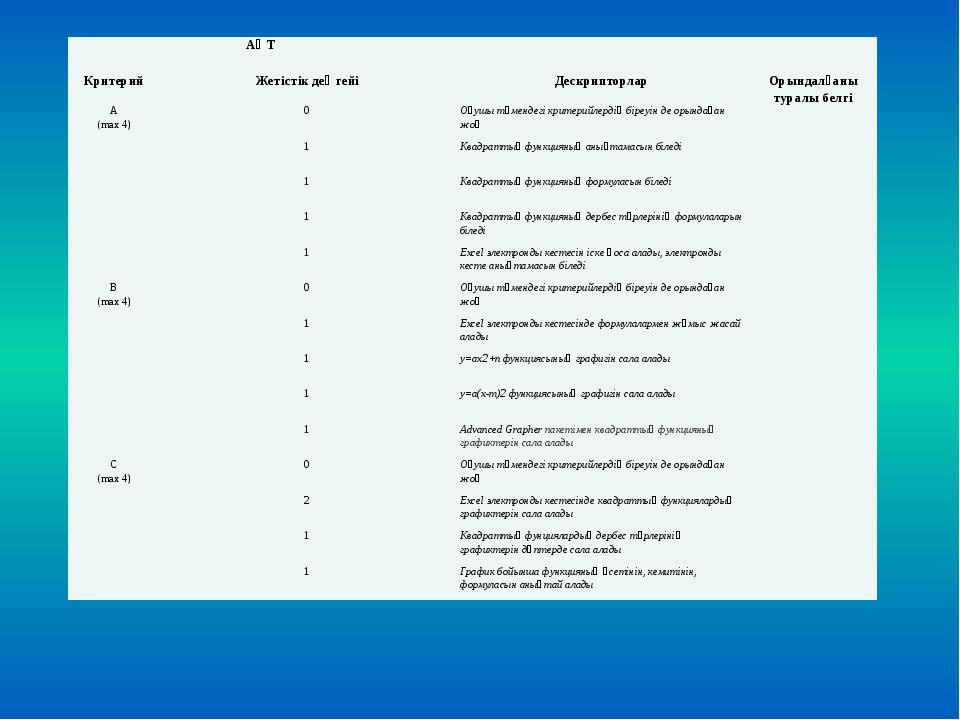 АӘТ Критерий Жетістік деңгейі Дескрипторлар Орындалғаны туралы белгі А (max4)...