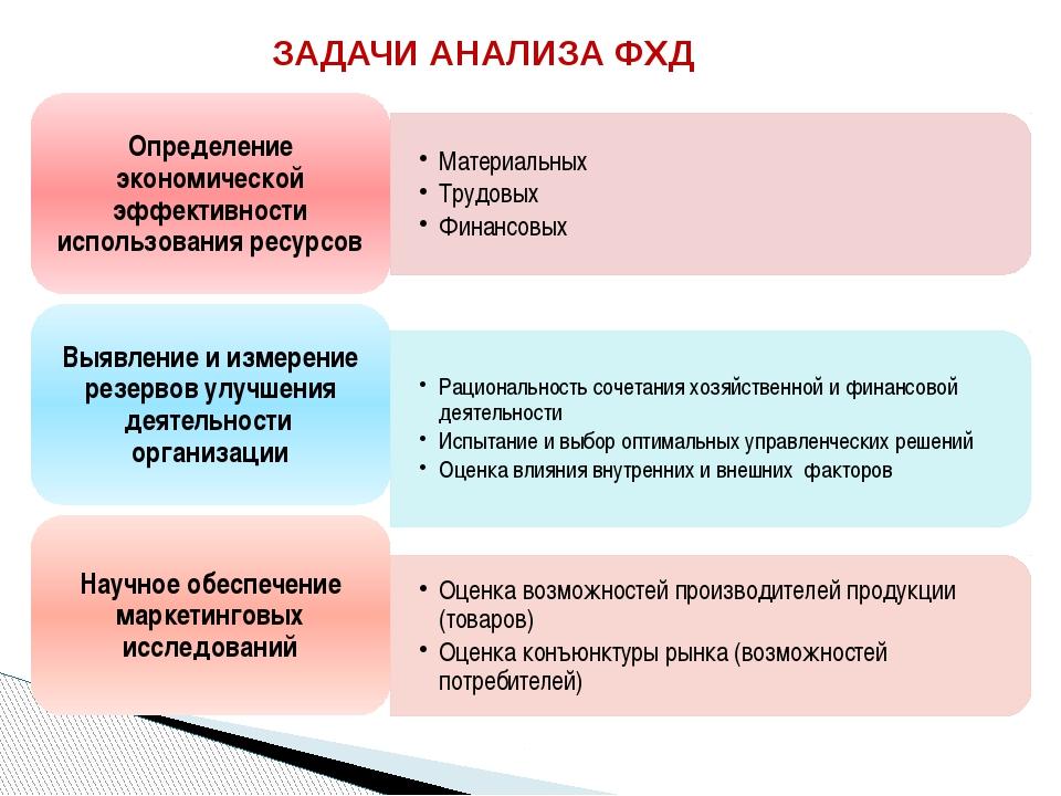 ЗАДАЧИ АНАЛИЗА ФХД