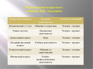 Периодизация возрастного развития Д.Б. Эльконина Возрастные периоды Ведущая д