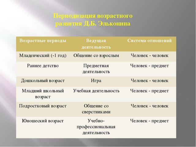 Периодизация возрастного развития Д.Б. Эльконина Возрастные периоды Ведущая д...
