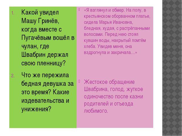 Какой увидел Машу Гринёв, когда вместе с Пугачёвым вошёл в чулан, где Швабри...
