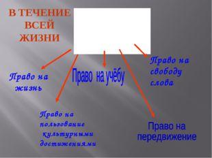 Право на свободу слова Право на пользование культурными достижениями Право на