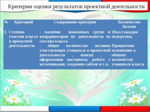 Критерии оценки результатов проектной деятельности №КритерийСодержание крит