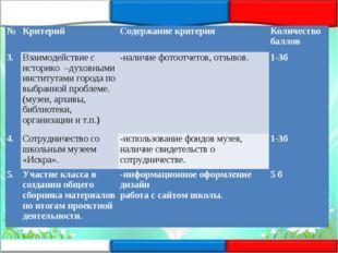 №КритерийСодержание критерияКоличество баллов 3.Взаимодействие с историко
