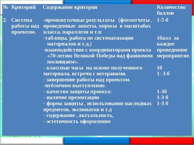 №КритерийСодержание критерияКоличество баллов 2.Система работы над проект...