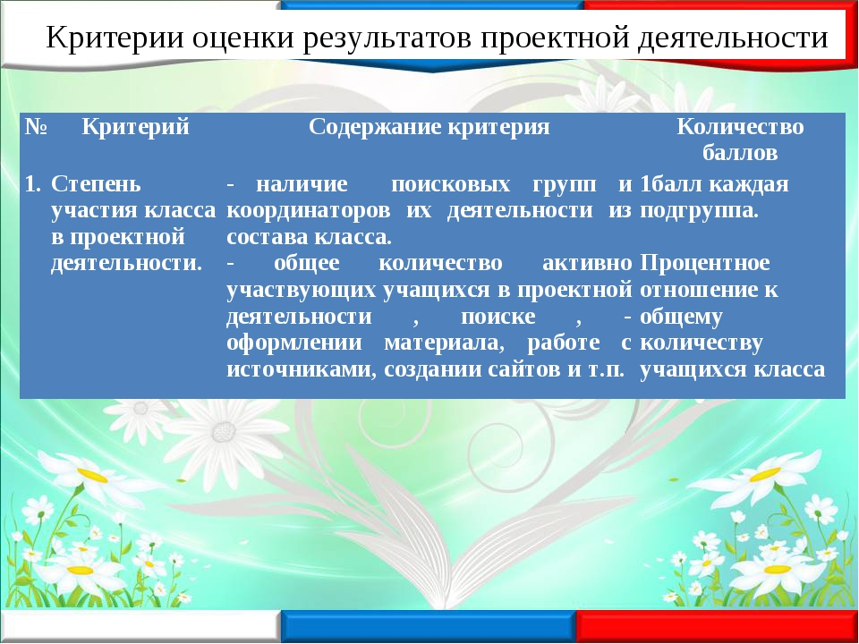 Критерии оценки результатов проектной деятельности №КритерийСодержание крит...