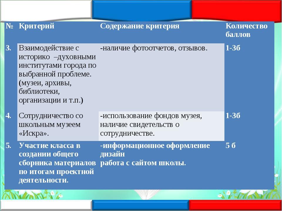 №КритерийСодержание критерияКоличество баллов 3.Взаимодействие с историко...