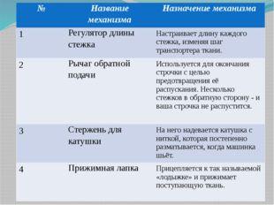 № Название механизма Назначение механизма 1 Регулятор длины стежка Настраива