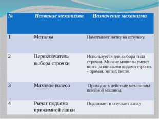 Бланк ответов № Название механизма Назначение механизма 1 Моталка Наматывает