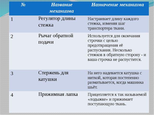 № Название механизма Назначение механизма 1 Регулятор длины стежка Настраива...
