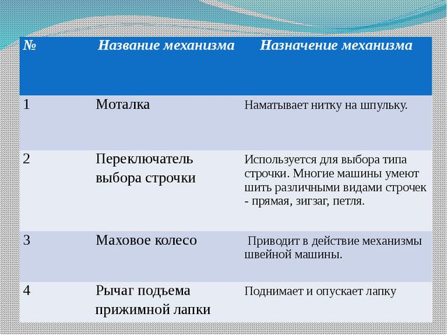 Бланк ответов № Название механизма Назначение механизма 1 Моталка Наматывает...