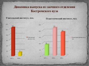 Динамика выпуска из заочного отделения Костромского вуза