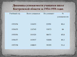 Динамика успеваемости учащихся школ Костромской области за 1954-1958 годах Уч